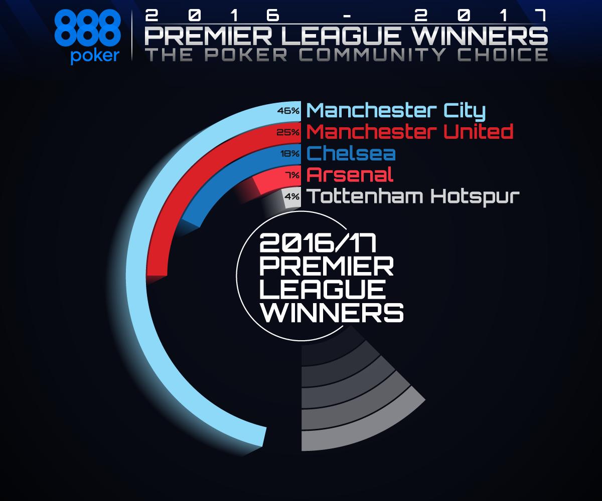 EPL Winners Graph