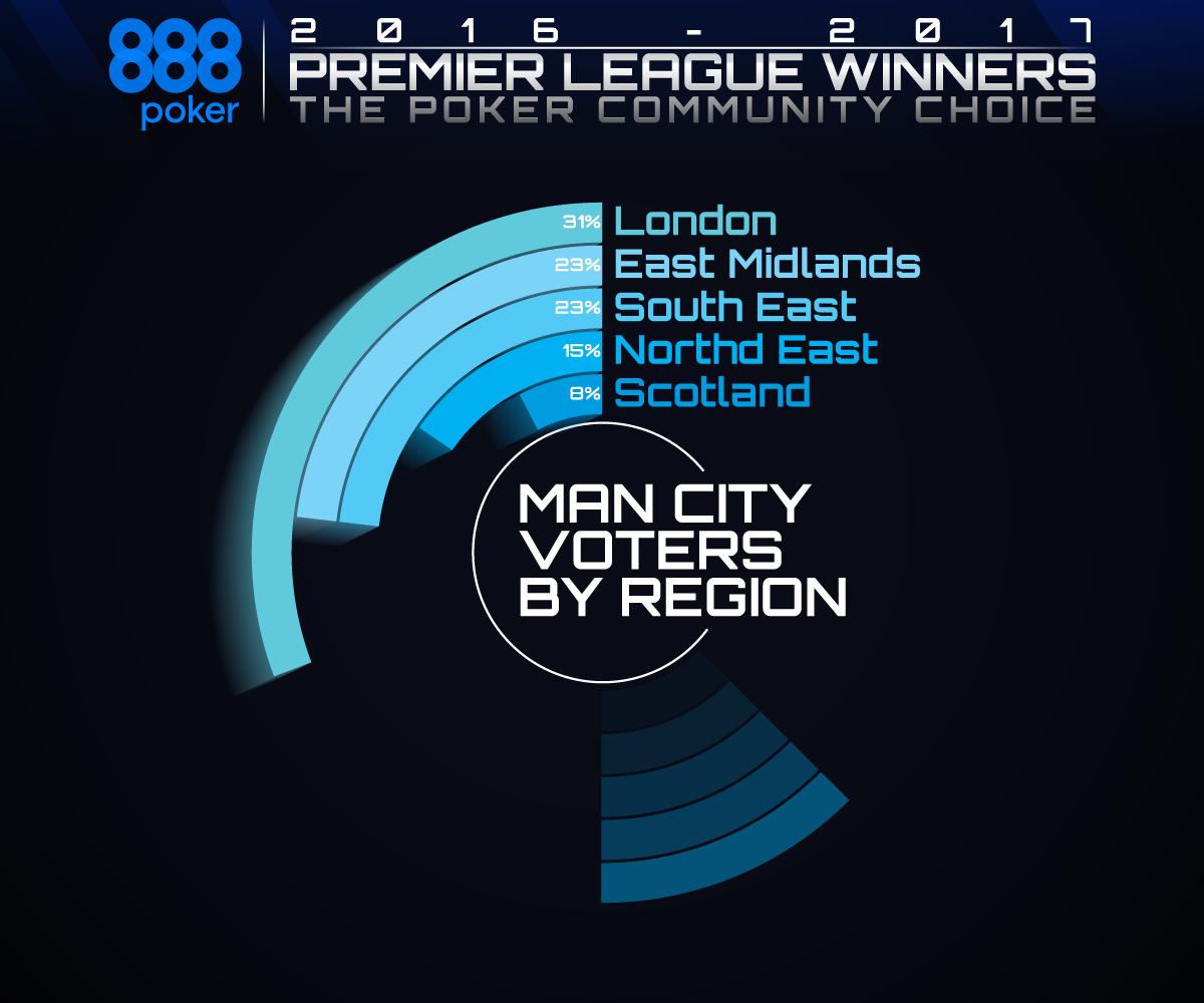 EPL Winner by Region