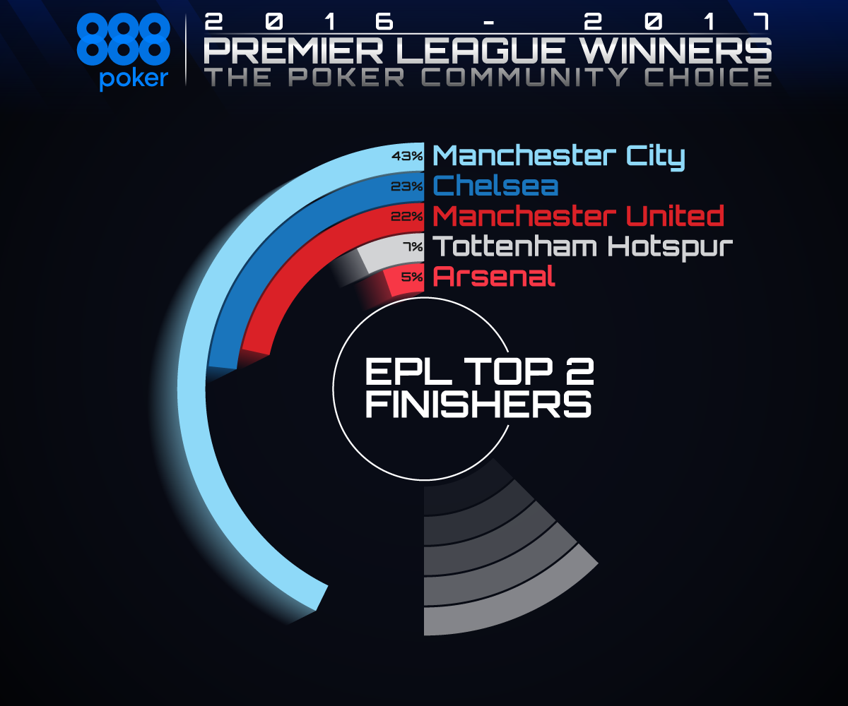 EPl Top 2 Finishers