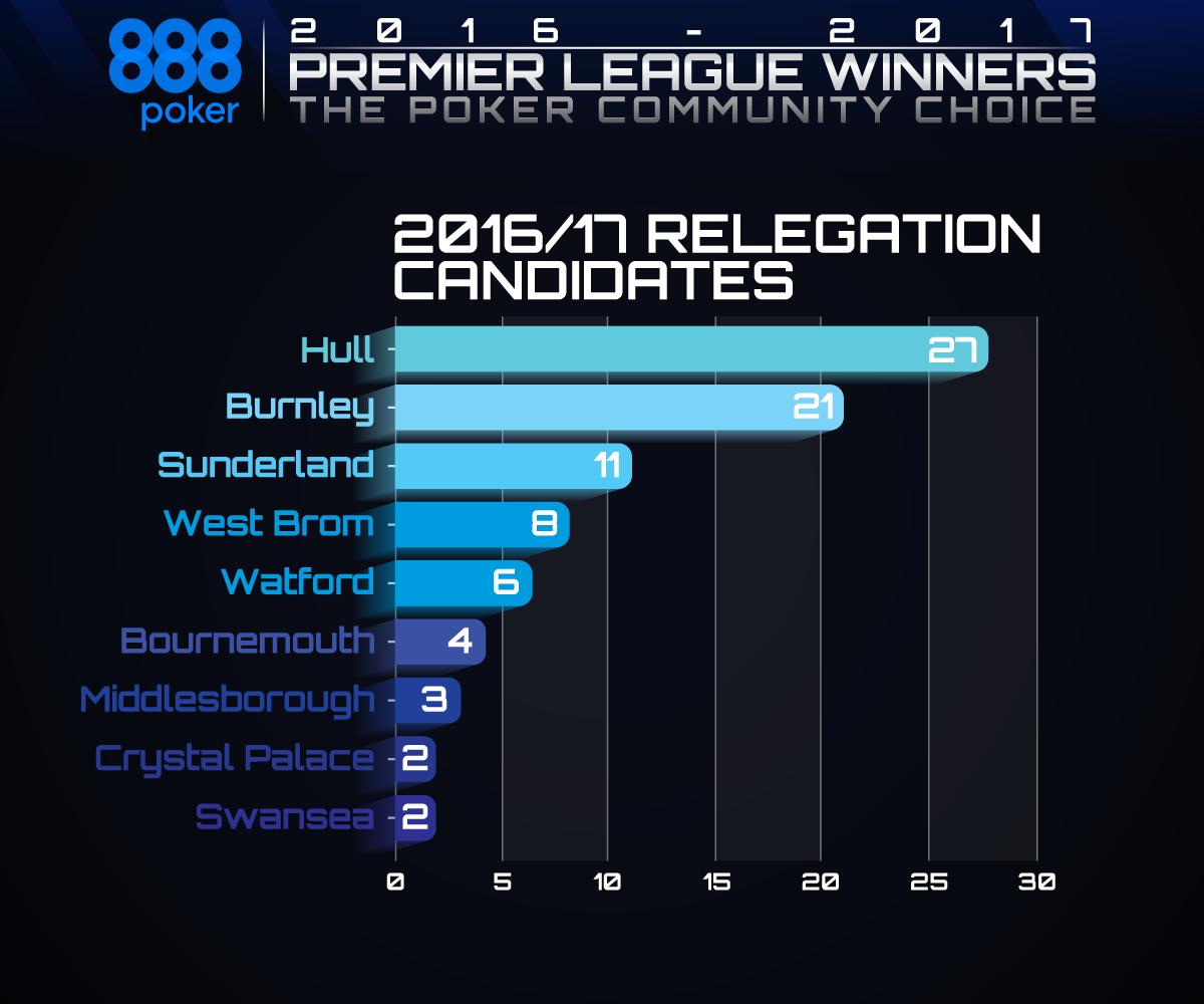 relegation