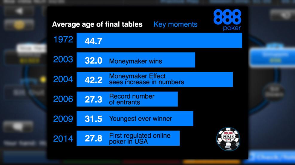 Poker World Age